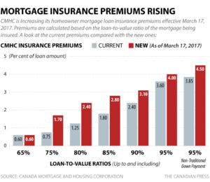 Mortgage Insurance Premium Increase